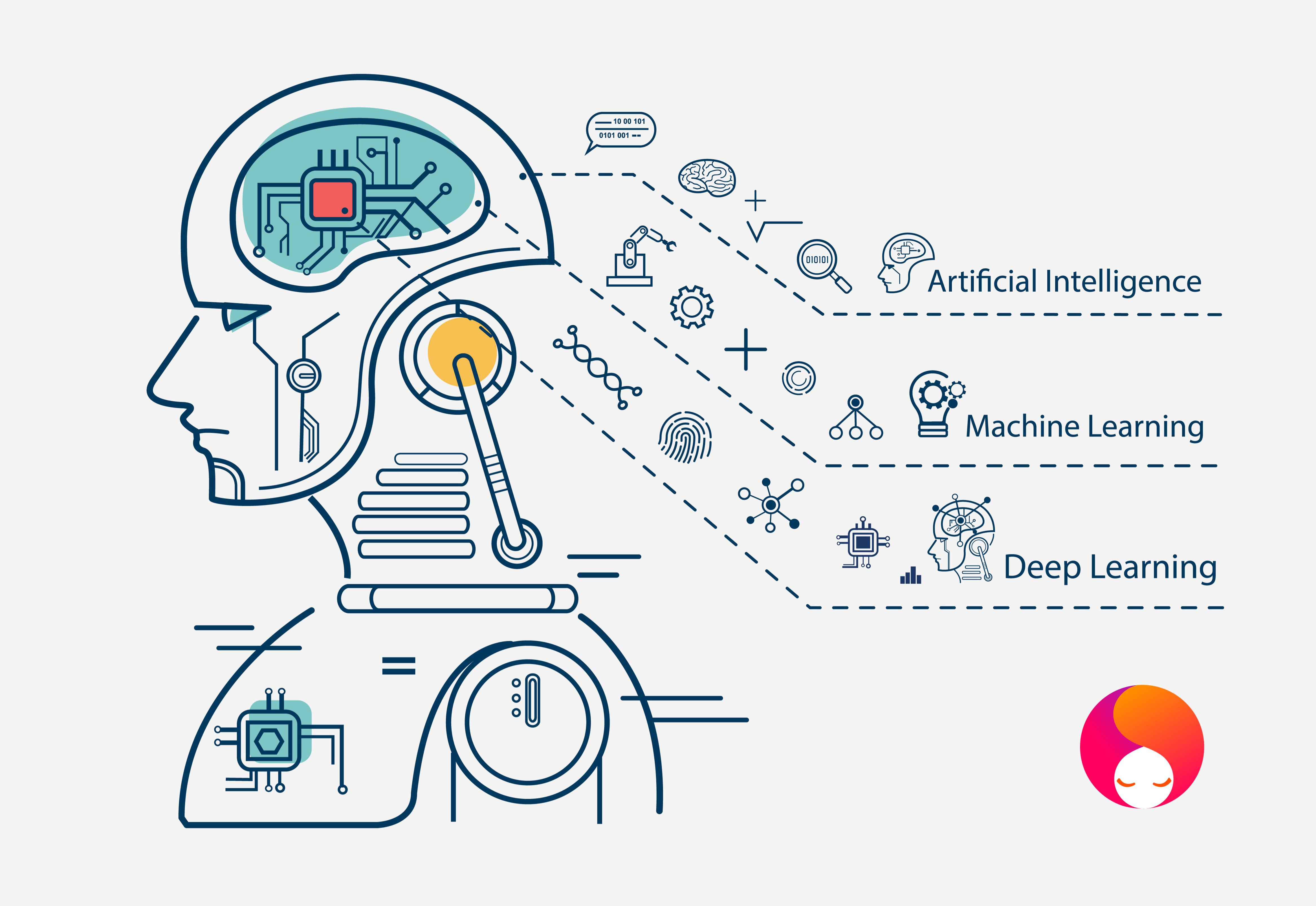 Esempi pratici di Machine learning